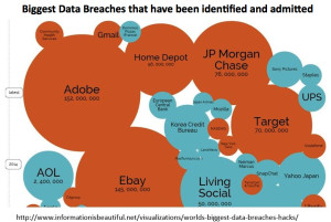 Biggest Breaches